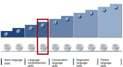 language_level_en_4