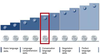 language_level_en_5